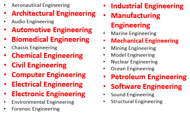 Engineering Professions in Malaysia
